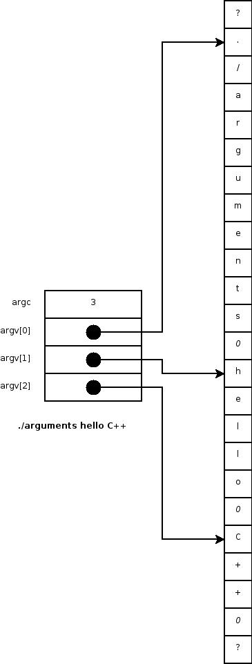 Programmation impérative/Arguments de la ligne de commande - Chicoree
